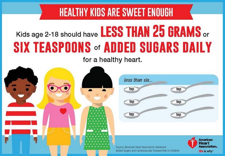 Quelle quantité de sucre donner à nos enfants